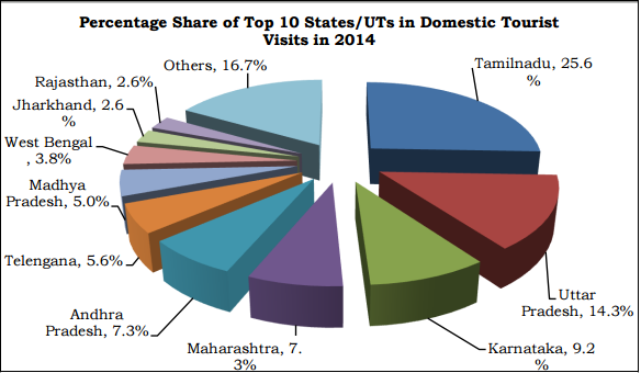 Domestic tourism in rajasthan tourism essay